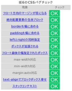 CSS TEST Konqueror