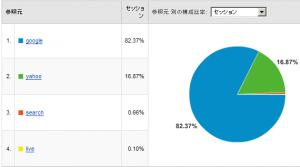 検索エンジンシェア率 2008/02