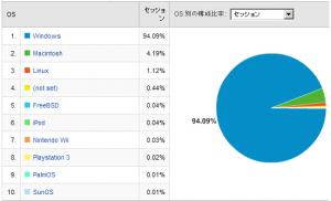 OSシェア率 2008/02