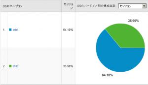 Macシェア率 2008/02