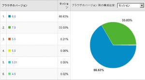 IEのバージョン比率 2008/02