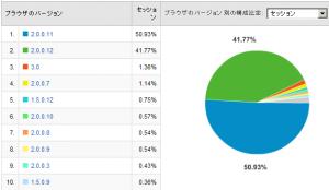 Firefoxのバージョン比率 2008/02