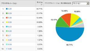 Operaのバージョン比率 2008/02