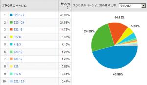 Safariのバージョン比率 2008/02