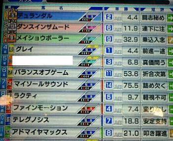 4.マイルCS結果