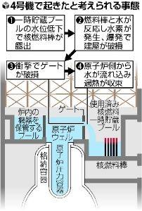 原子炉ウェル