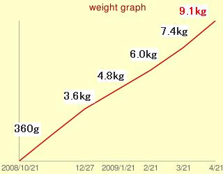 ぶーの体重推移グラフ
