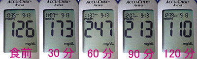 血糖値推移