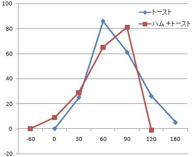 血糖値推移グラフ