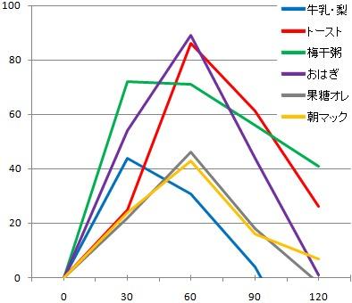 血糖推移グラフ