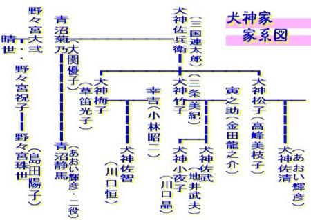 犬神家一族の家系図