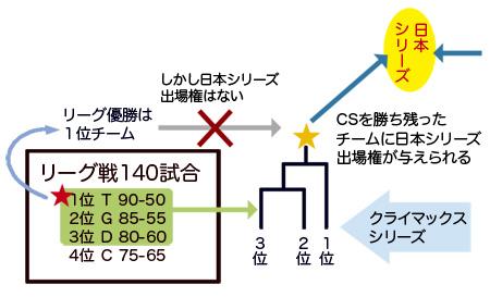 CS考察関連図