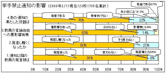 123校アンケートグラフ