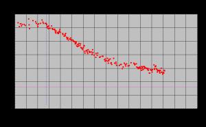 体重推移グラフ2009年1月末