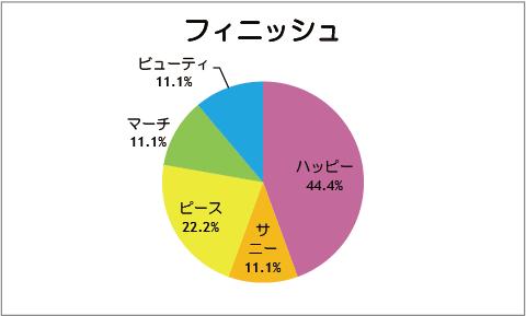 【スマイルプリキュア!】フィニッシュ[第09話]
