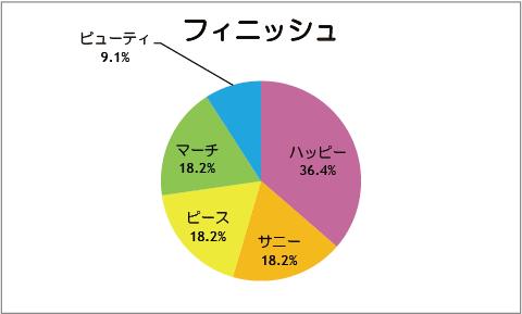 【スマイルプリキュア!】第11話:フィニッシュ