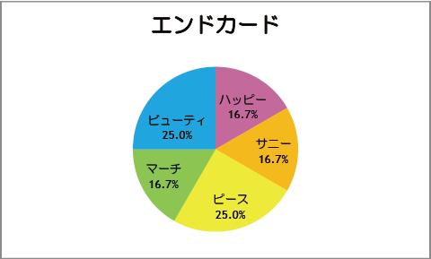 【スマイルプリキュア!】第12話:エンドカード