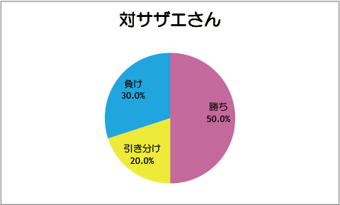 【スマイルプリキュア!】第12話:対サザエさん