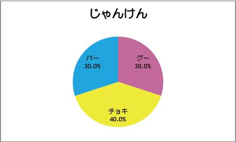 【スマイルプリキュア!】第12話:じゃんけん