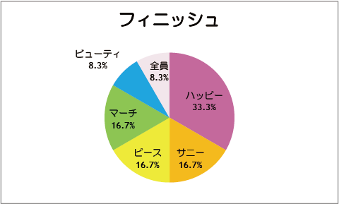 【スマイルプリキュア!】第12話:フィニッシュ