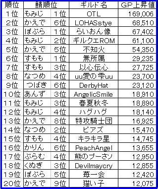 0418GP上昇ランキング