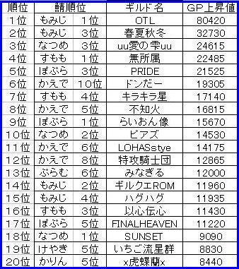 0519GP上昇ランキング