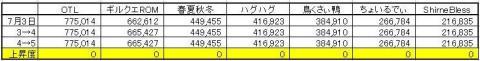 GP上昇度 0705