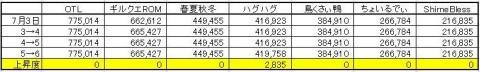 GP上昇度 0706