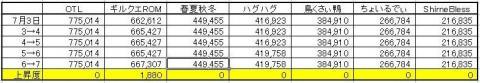 GP上昇度 0707