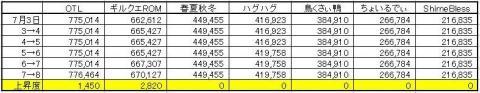 GP上昇度 0708