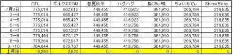 GP上昇度 0710