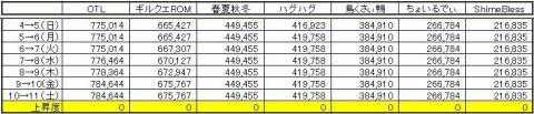 GP上昇度0711