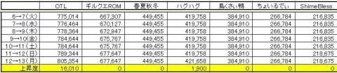 GP上昇度 0713