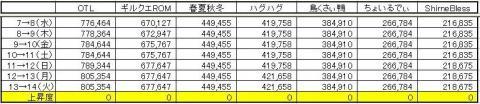 GP上昇度 0714