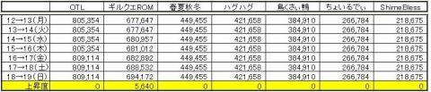 GP上昇度 0719