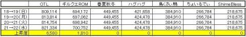 GP上昇度 0722