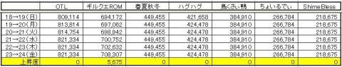 GP上昇度 0724