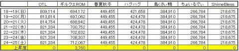 GP上昇度 0725