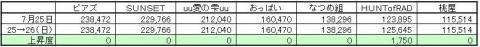 なつめGP上昇度 0726