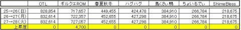 GP上昇度 0728