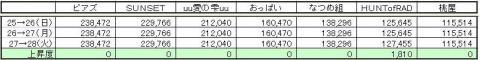 なつめGP上昇度 0728