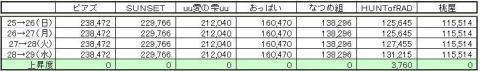 なつめGP上昇度 0729