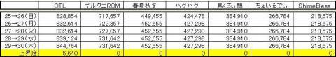 GP上昇度 0730