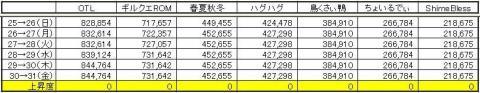 GP上昇度 0731