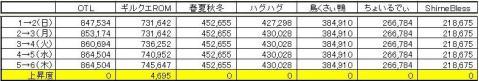 GP上昇度 0805