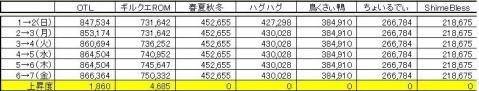 GP上昇度 0806