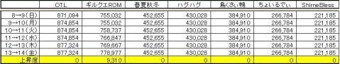 GP上昇度 0814