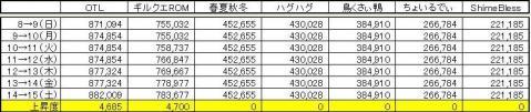GP上昇度 0815