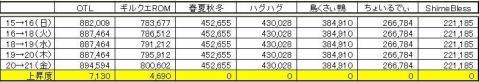 GP上昇度 0821