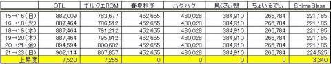 GP上昇度 0823